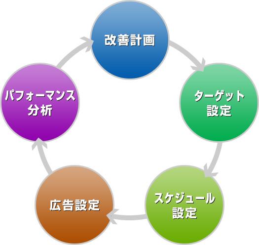 改善計画、ターゲット設定、スケジュール設定、広告設定、パフォーマンス設定のサイクルフロー
